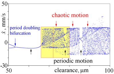 Bifurcation diagrams obtained for various magnitudes of clearance