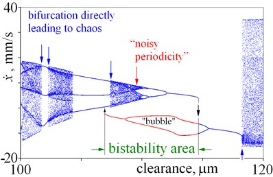 Details of bifurcation diagrams obtained for various magnitudes of clearance