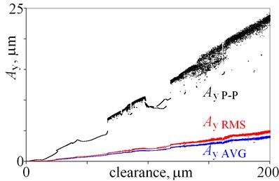 Amplitudes of vibrations against various magnitudes of clearance (0 do 200 m)