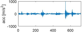 Time waveforms of vibration accelerations for engine with a) no defects, b) defected head gasket,  c) defected exhaust valve (small), d) decreased clearance of exhaust valve, e) defected exhaust  valve (large), f) increased clearance of exhaust valve, in horizontal direction,  for one work cycle at the rotational speed of the engine of 3000 rpm