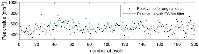 Comparison of peak value for a) original and resampled data, b) original data and data filtered  with EWMA filter, during 200 working cycles of combustion engine