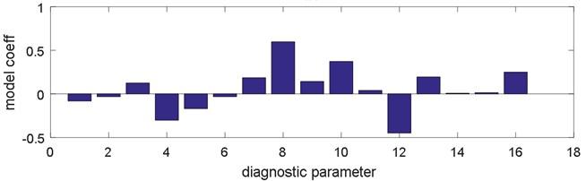 Model coefficients a) for 1. principal component, b) for 2. principal component;  (Parameters: 1, 2 – average value (vertical, horizontal), 3, 4 – skewness, 5, 6 – kurtosis, 7, 8 – variance,  9, 10 – peak value, 11, 12 – peak coefficient, 13, 14 – impulse coefficient, 15, 16 – shape coefficient