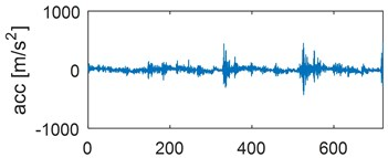 Time waveforms of vibration accelerations for engine with a) no defects, b) defected head gasket,  c) defected exhaust valve (small), d) decreased clearance of exhaust valve, e) defected exhaust  valve (large), f) increased clearance of exhaust valve, in vertical direction,  for one work cycle at the rotational speed of the engine of 3000 rpm