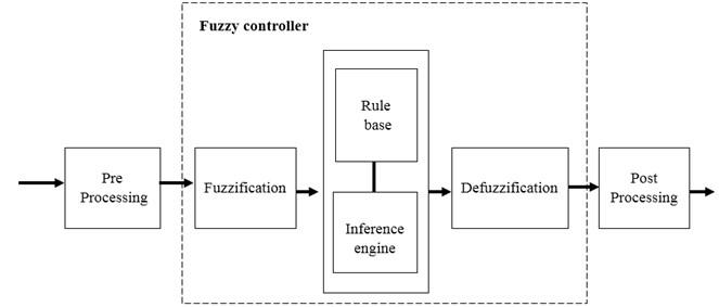 Layout of fuzzy logic control