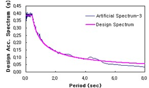 Artificial seismic wave used in analysis