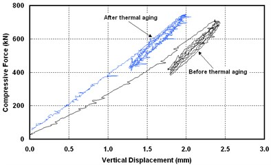 Hysteresis curve of compression test