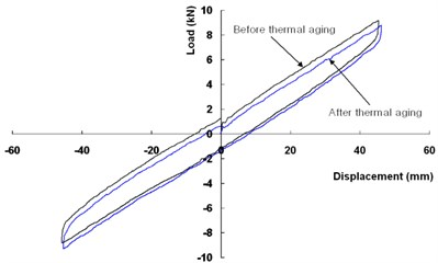 Hysteresis curve of compression-shear test