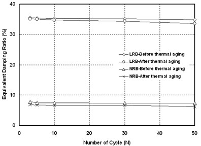 Physical properties of cycle test