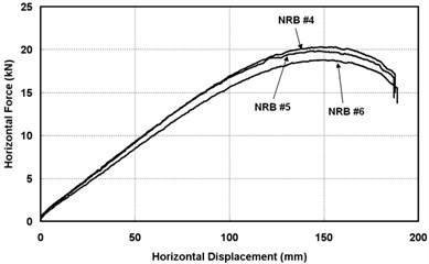 Hysteresis curve of ultimate failure test (NRB)