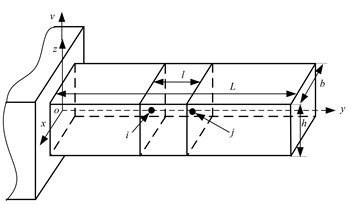 a) Coordinate system and b) finite element model of the beam