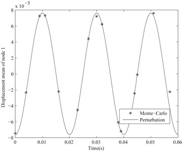 Displacement mean of node 1 of the considered cantilever beam with CV=0.01
