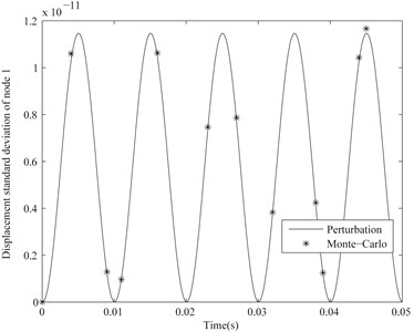 Displacement standard deviation of node 1  of the considered cantilever beam with CV=0.01