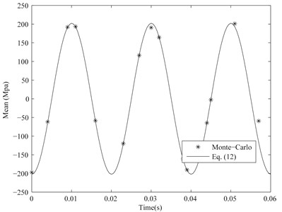Mean of the maximal fixed-end stress of the considered cantilever beam when CV=0.005 and other parameters are the same as Section 2.1