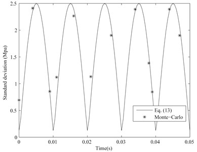 Standard deviation of the maximal fixed-end stress of the considered cantilever beam when  CV=0.005 and other parameters  are the same as Section 2.1