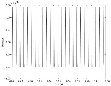 Expected instantaneous damage of the cantilever beam with normal distribution parameters and subjected to cyclic load when CV=0.005 and other parameters are the same as Section 2.1