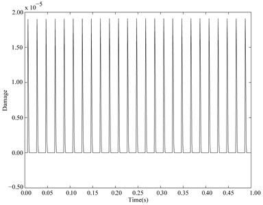 Expected instantaneous damage of the cantilever beam with normal distribution parameters and subjected to cyclic load when CV=0.01 and other parameters are the same as Section 2.1