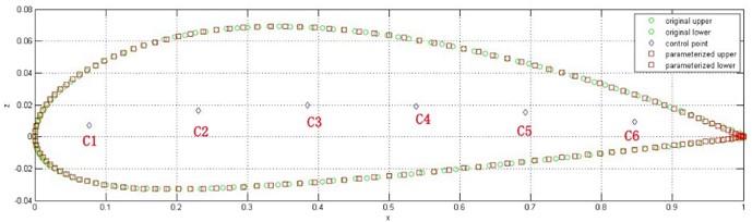 Comparison between original geometry and parametric geometry of NACA2410