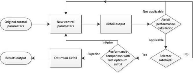 Procedure of preliminary design of airfoils