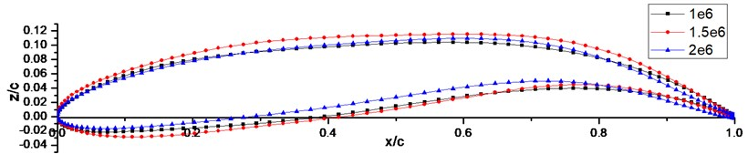 Airfoils designed at cl=1.2 and Ma=0.15 under different Reynolds numbers