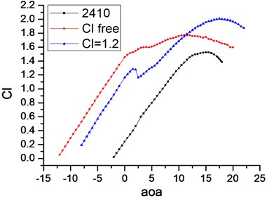 Aerodynamic performance comparison of the three airfoils