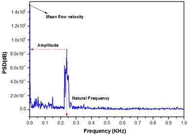 Hot-wire measurements signal at point (H), tube vibration amplitude 1 % D,  a) hot wire time signal representing the turbulence level, b) consequent frequency spectrum