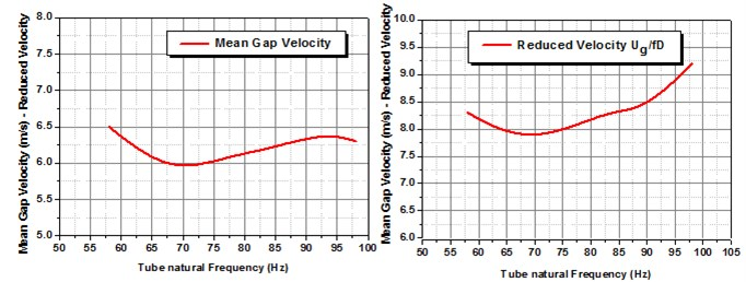 Divergence in Mean gap velocity with respect to natural frequency of the test tube,  to observe stable vibration amplitude for normal triangular arrangement