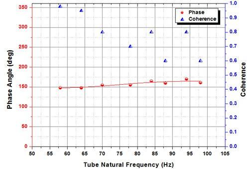 Phase Lag between the fluid flow perturbation index (d) and tube vibration  (vibration of the tube is at 0.8 % D) for normal triangular arrangement