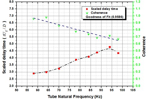 Outcome of tube frequency on normalized time τUg/D at the position (d),  tube vibration amplitude 0.8 % D for Normal Triangular arrangement