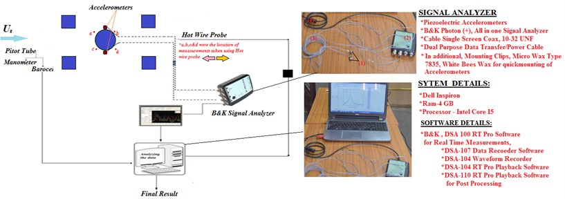 A brief sketch of data acquisition, signal measurement and analyzing setup