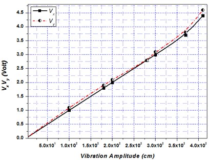a) Displacement in the x- and y- direction, b) output voltage Vx and Vy v/s Vibration amplitude  in stream wise (x) and cross- flow (y)- direction for single flexible tube.  Karthik Selva Kumar and Kumaraswamidhas (2015)