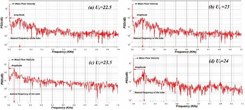 Spectral response with respect to test tubes vibration frequency for different  flow velocity at 1 % D of posistion index (c) for normal triangular array