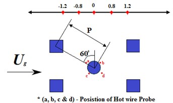 a) Flow velocity perturbation amplitude at different position  for normal triangular arrangement, b) measurement position of hot wire probe