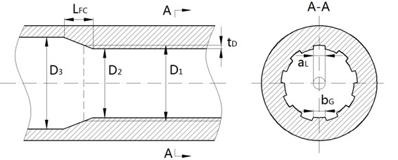 a) The structures of rifled barrel and b) rotating band