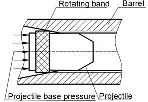 Rotating band engraving process