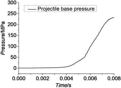 Projectile base pressure