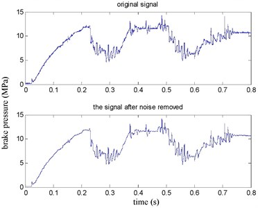 Brake pressure before and after denoising