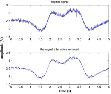 Lateral acceleration before and after denoising