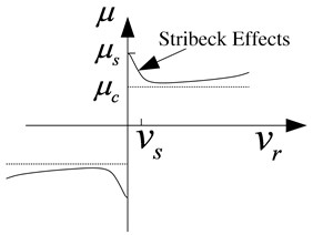 Stribeck effect of LuGre friction model