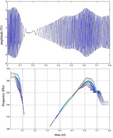 FR speed sine wave and Wigner Ville distribution