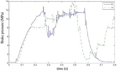 the brake pressure waveform