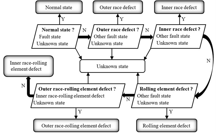 Flowchart of sequential diagnosis based on the test experiment