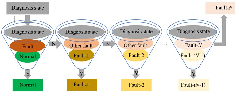 Fuzzy diagnosis system based on possibility theory