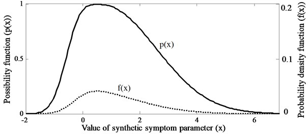 Possibility function and probability density function of a SSP