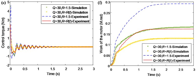 Comparison between the simulated and experimental results of the single flexible  manipulator: a) time-varying control variable Rt; b) tip angle; c) tip deflection;  d) PSD of the tip deflection; e) control torque; f) work of the motor