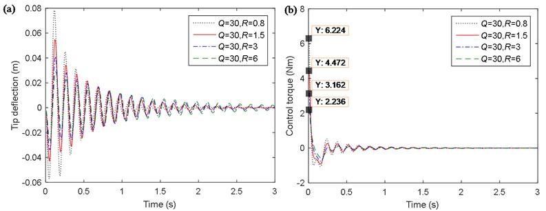 Simulation curves of the single flexible manipulator: a) tip angle; b) control torque