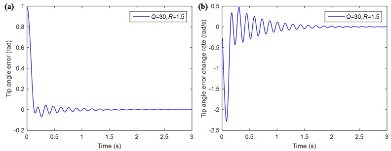 Simulation curves of the single flexible manipulator based on the traditional LQR control method with the optimal control variables: a) tip angle error e; b) tip angle error change ec