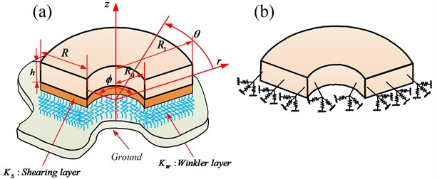 Schematic diagram of the 3-D annular sector plates:  a) the geometry and coordinates; b) the boundary restraining springs