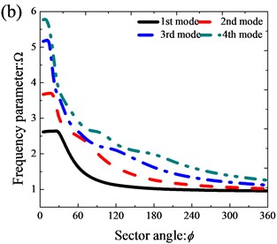The variation of frequency parameters Ω of thick annular sector plates (R0/R1=0.5, h/R1=0.5) with different sector angles: a) CCCC; b) SSSS; c) CE2CE2; d) E1E2E1E2