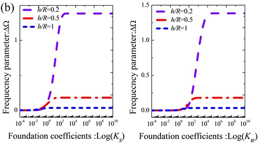 Variation of the frequency parameters ΔΩ versus the shearing layer stiffness and Winkler foundation coefficients for thick annular sector plate with different boundary conditions:  a) CCCC; b) CFCF; c) E1E2E1E2; d) E2E3E2E3