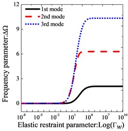 Variation of the frequency parameters ΔΩ versus  the elastic restraint parameters Γλλ=u,v,w for thick sector plate
